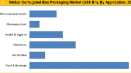 corrugated-box-packaging-market-by-application