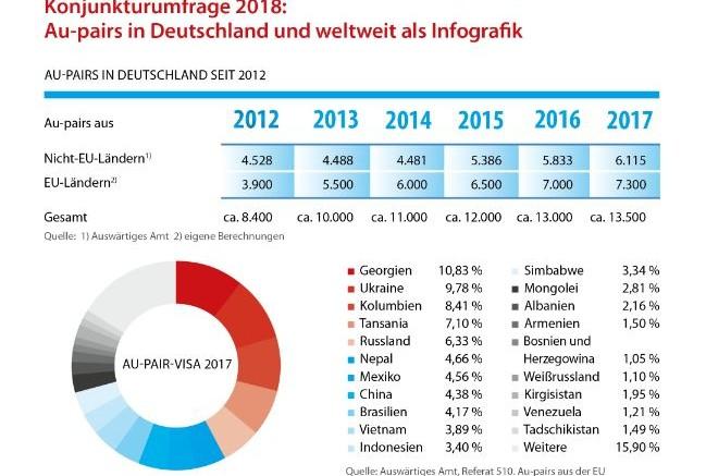 43673c13c3c166 Aktuelle Au-pair-Umfrage  Zahl von Au-pairs in Deutschland auf ...
