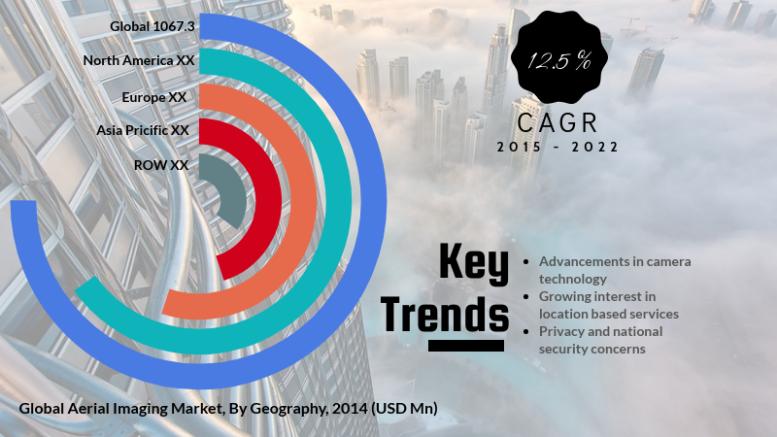 Aerial Imaging Market