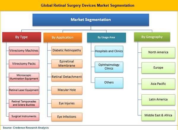 retinal-surgery-devices-market-segmentation