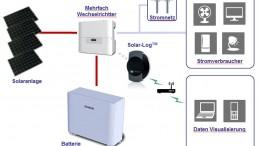 Stromfluss bei Solaranlage mit Batteriespeichersystem