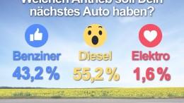 Umfragenergebnis-Antrieb-der-Zukunft-Mobil in Deutschland eV